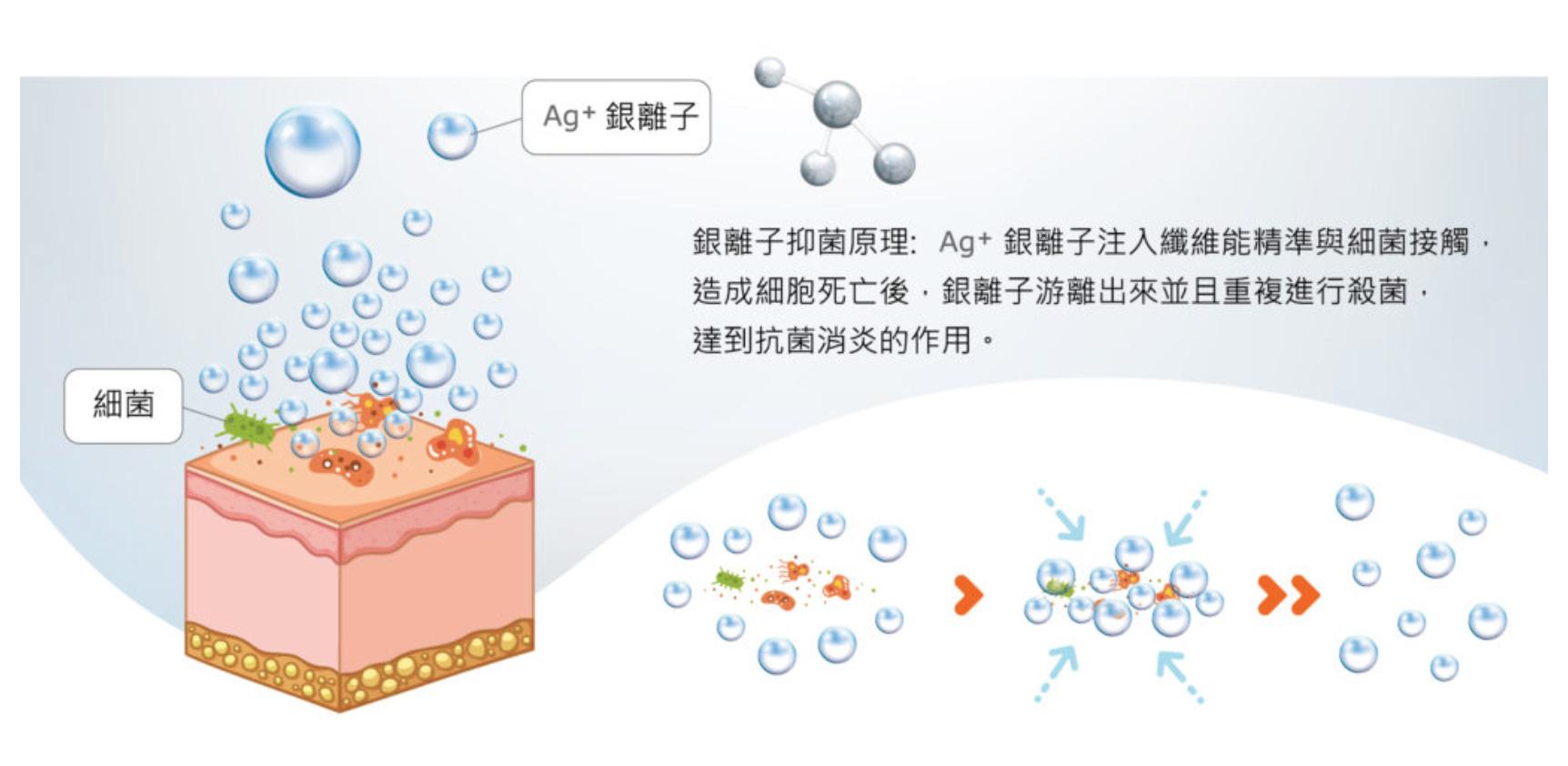 Ag+銀離子真的能抗菌嗎?